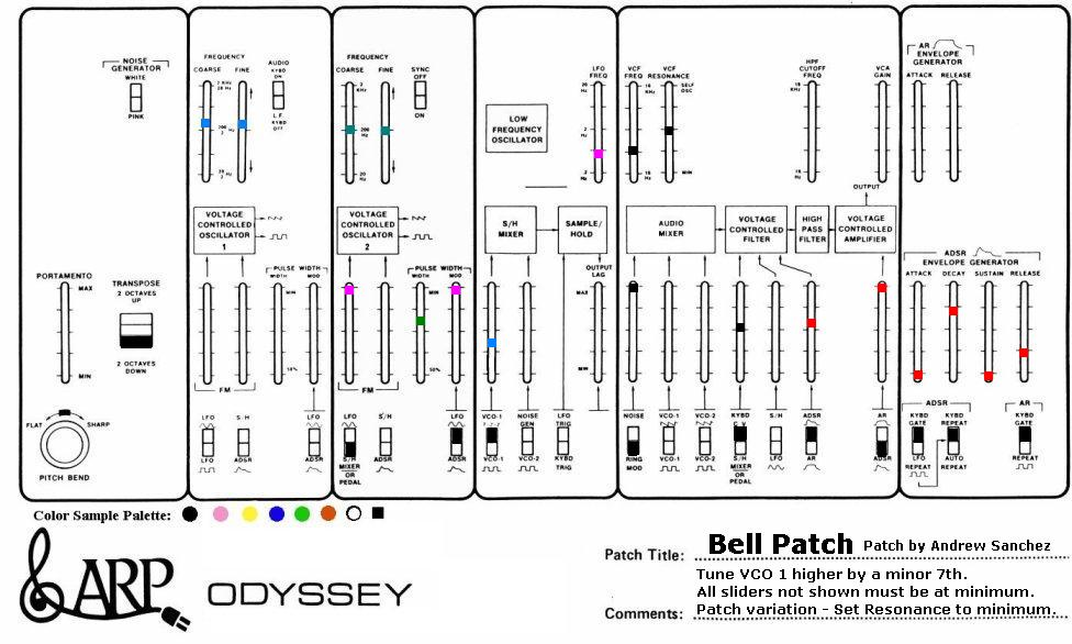Patches for the ARP Odyssey
